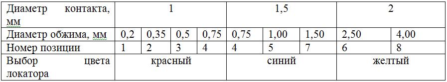 Таблица головки-позиционера для ИРОК-2М